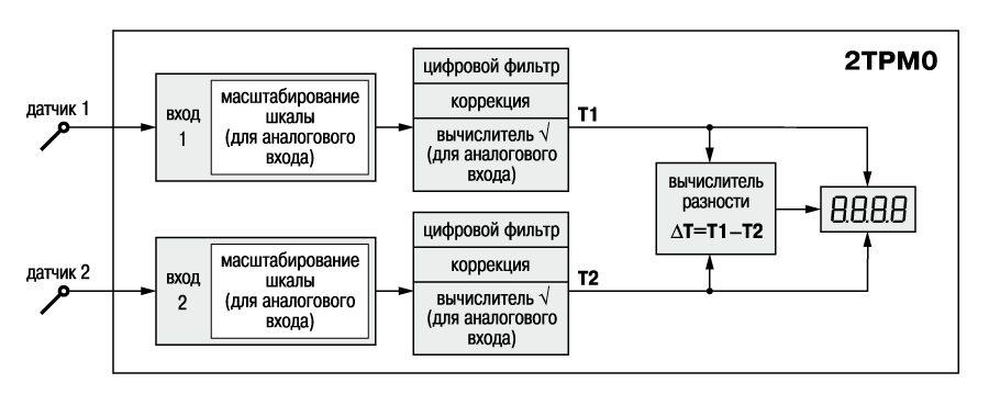трм 131 руководство по эксплуатации img-1