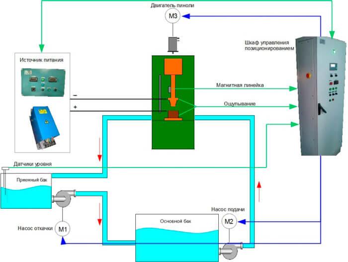 Структурная схема станка ЭКУ-400