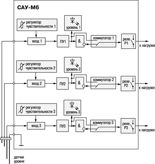 Кондуктометрические датчики