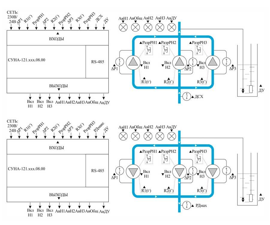 Пример функциональной схемы СУНА-121