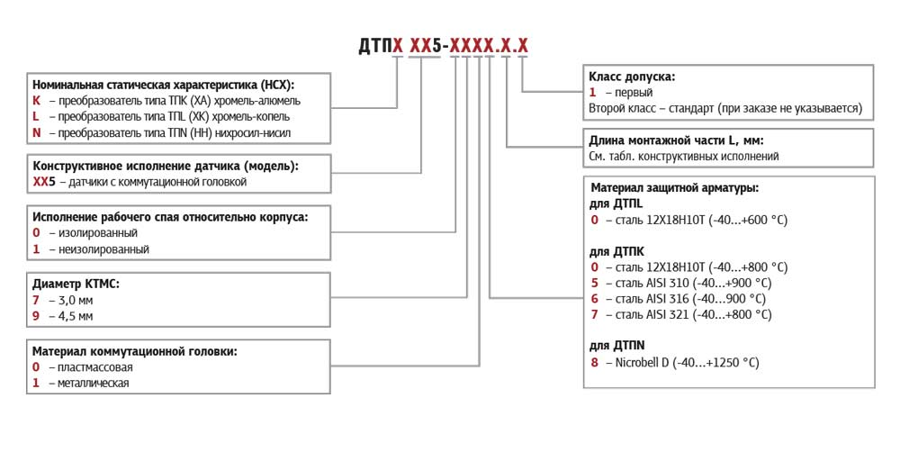 Обозначение при заказе термопар с коммутационной головкой (модели ХХ5)