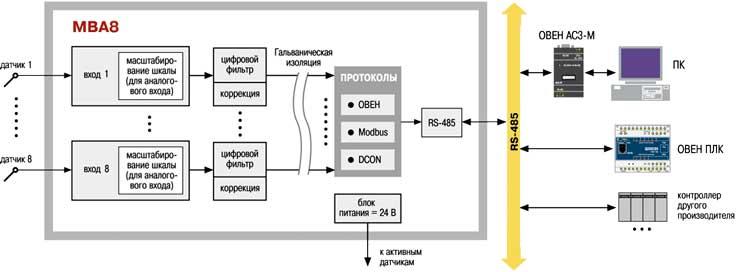 Функциональная схема модуля ввода МВА8