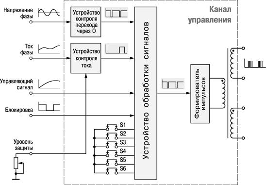 Схема канала управления