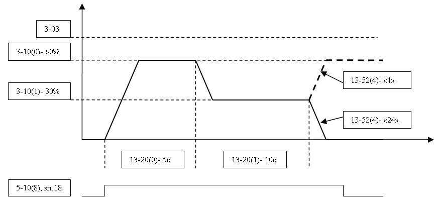 Рис. Временная диаграмма работы ПЧВ по алгоритму ПЛК.
