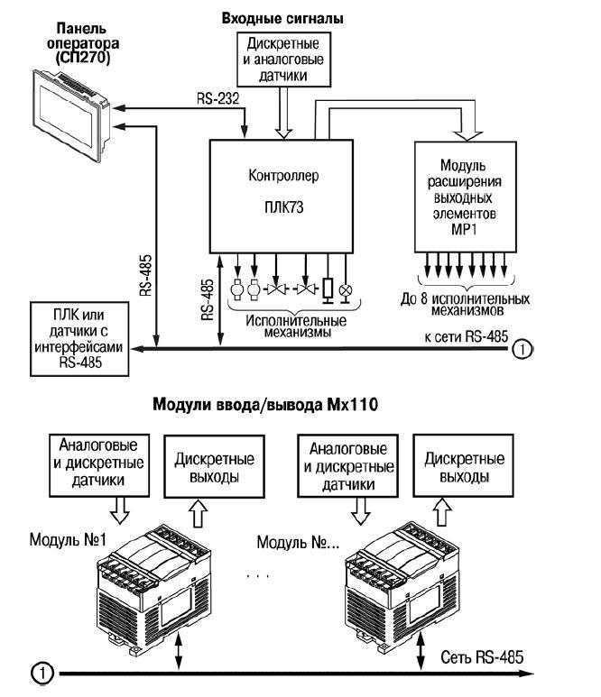 Схемы работы ОВЕН ПЛК73 с другими приборами