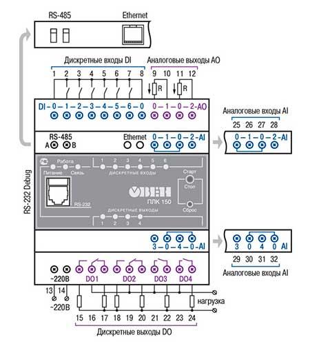Схема подключения ПЛК150