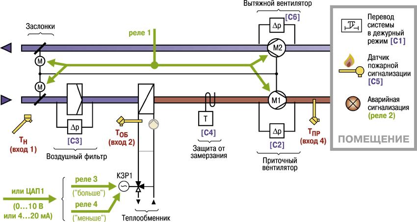 Контроллер приточной вентиляции ОВЕН ТРМ133. Примеры применения