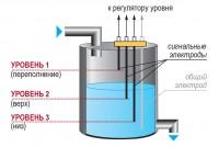 Пример применения кондуктометрических датчиков уровня