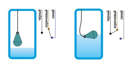 Переключение ПСУ для управления устройствами в случае достижения (1) минимального и (2) максимального уровней срабатывания.