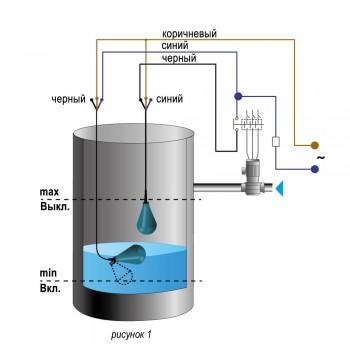 Срабатывание ПСУ при достижении минимального (сигнал на наполнение) уровня жидкости