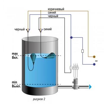 Срабатывание ПСУ при достижении максимального (сигнал на слив) уровня жидкости