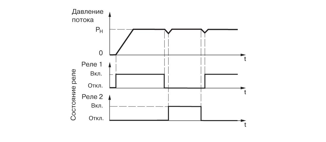 График работы САУ-У. Для магистрали водоснабжения с двумя насосами