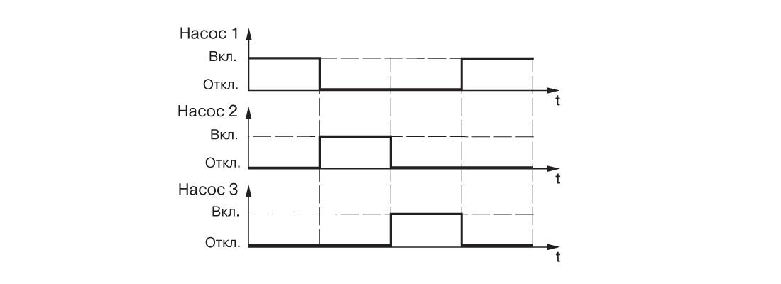 График работы САУ-У. Для одной магистрали и трех насосов, работающих поочередно