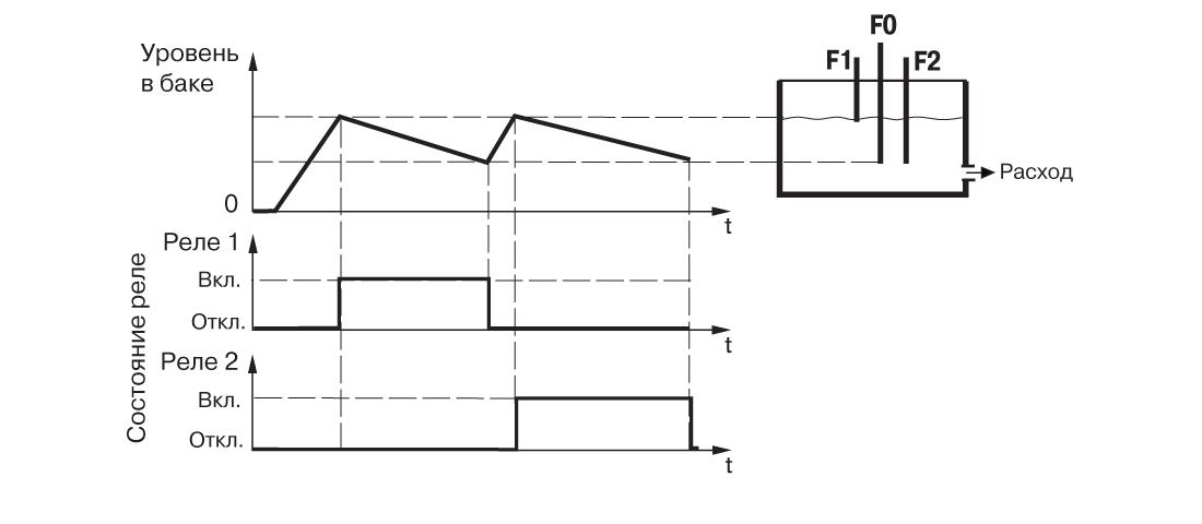 График работы САУ-У. Для одного резервуара и двух насосов с контрольной емкостью