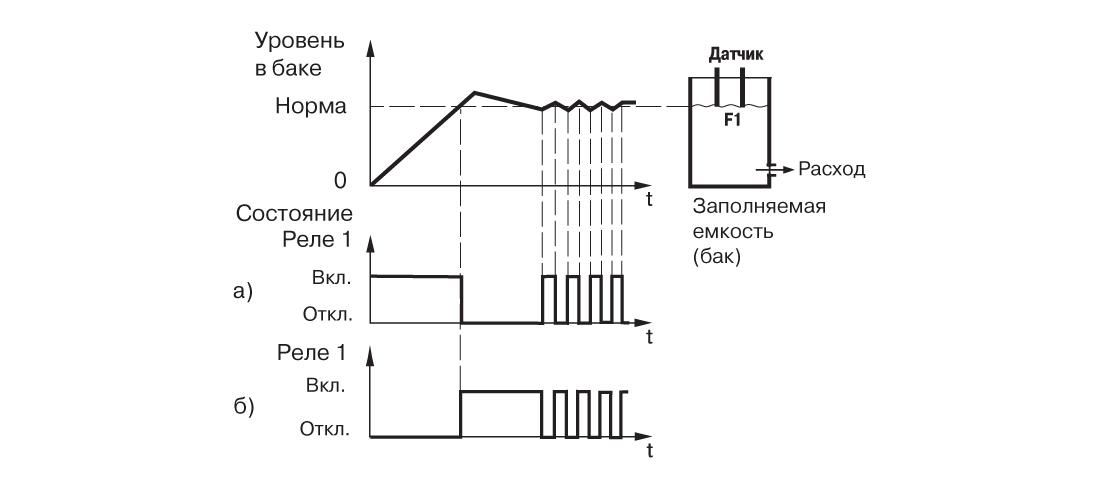 График работы САУ-У. Для трех резервуаров и трех насосов