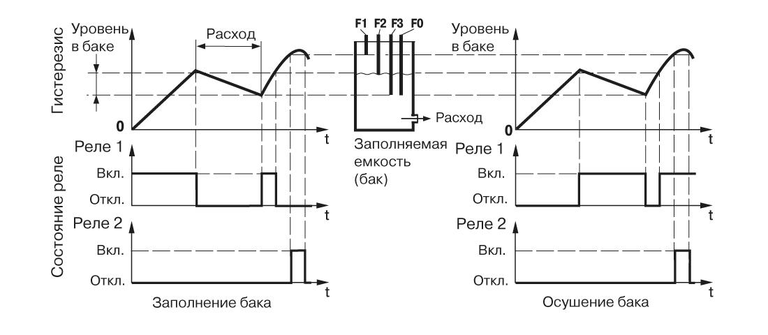 График работы САУ-У. Для одного резервуара и одного насоса, работающего с гистерезисом