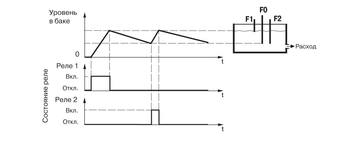 График работы САУ-У. Для одного резервуара и двух насосов, работающих на заполнение