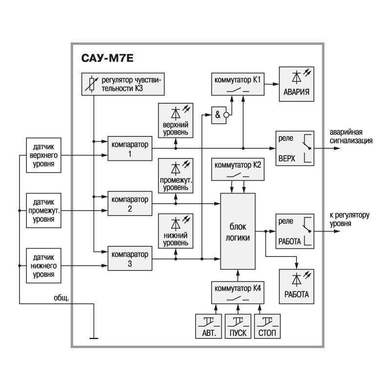 Функциональная схема САУ-М7Е