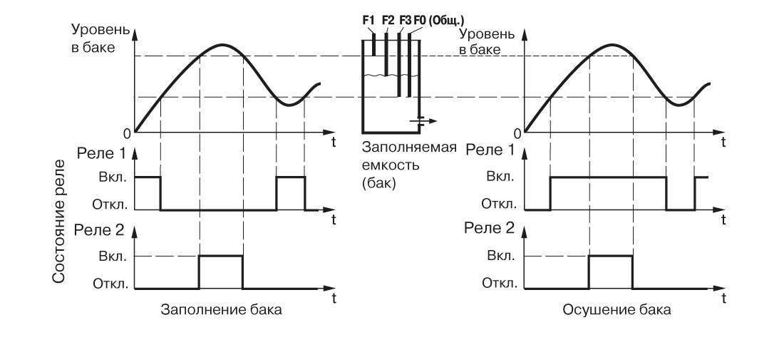 График работы САУ-У. Для одного резервуара и одного насоса, работающего без гистерезиса