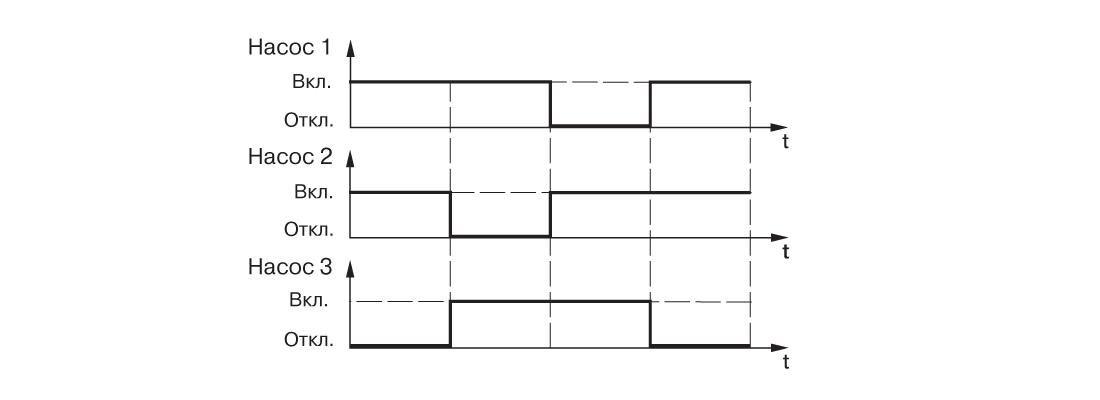 График работы САУ-У. Для одной магистрали и трех насосов, работающих поочередно парами