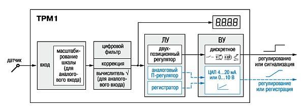 Функциональная схема прибора ТРМ1