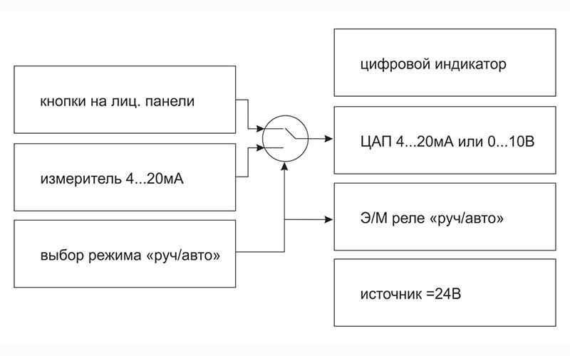 Функціональна схема УЗС1