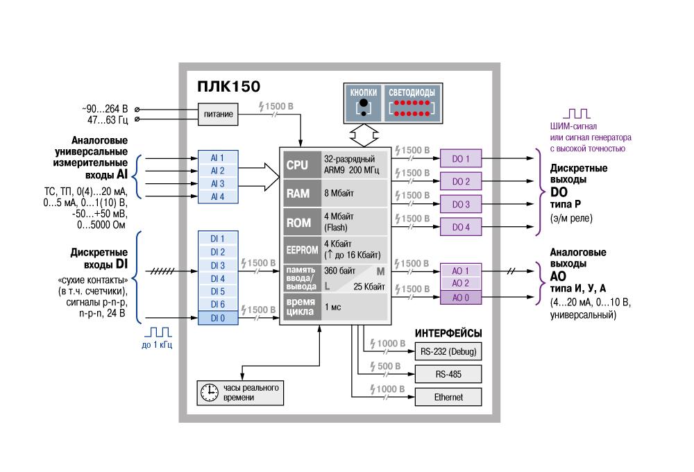 Функциональная схема ПЛК150