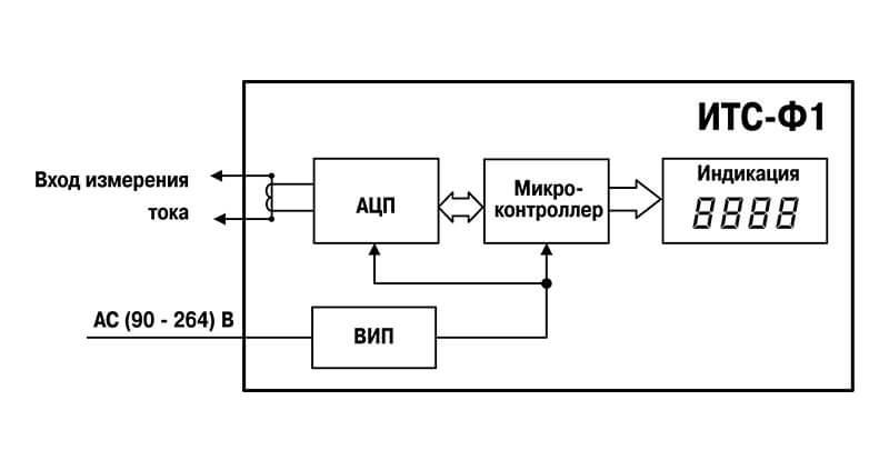 Функциональная схема ОВЕН ИТС-Ф1